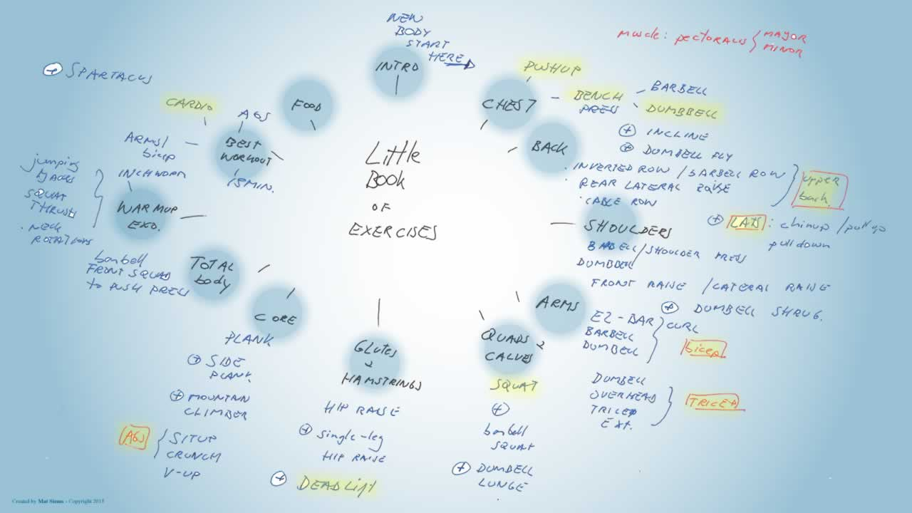 Little book of exercise mindmap