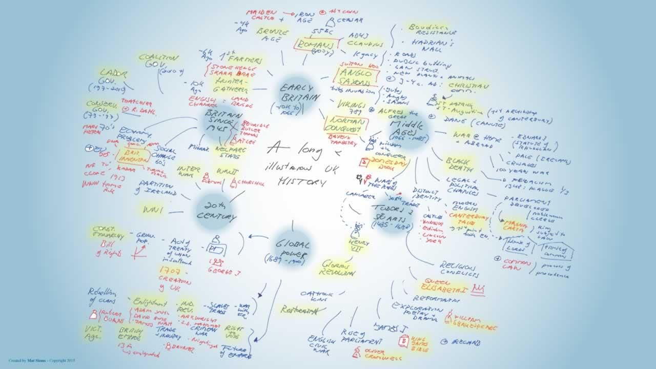 Long and illustrious uk history mindmap