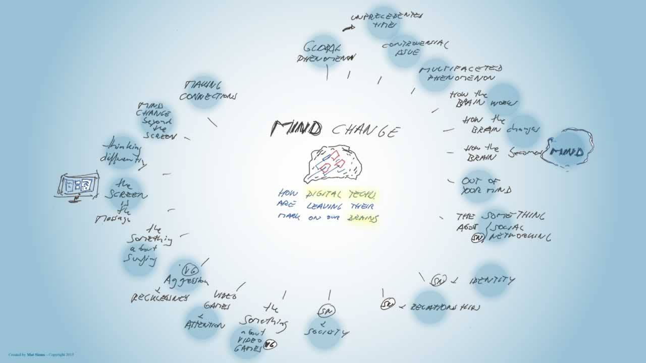 Mind change mindmap