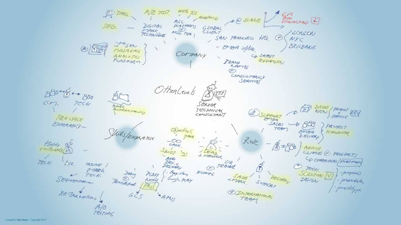 Other levels senior technical consultant mindmap
