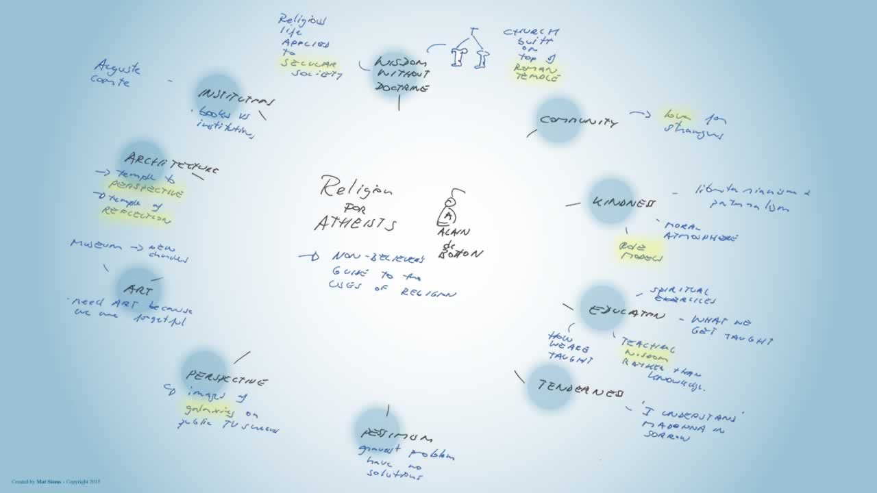 Religion for atheists mindmap