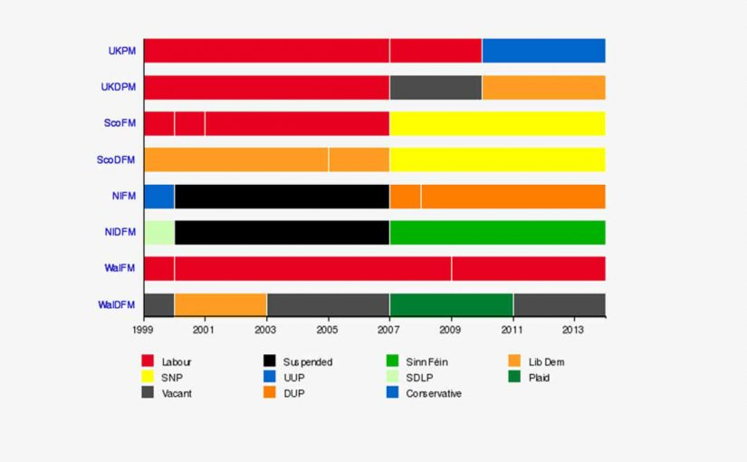 Role of UK political parties