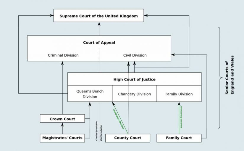 What is the Role of the courts in Britain