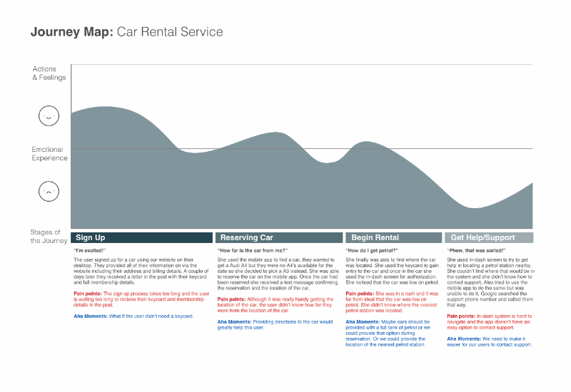 Journey map for a car rental service