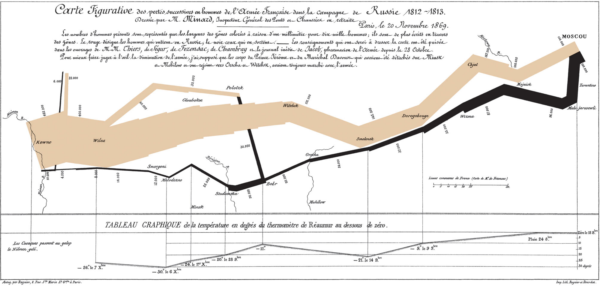 This map is probably one of the best examples of how information can be used in journey mapping by Charles Joseph Minard. It's a depiction of Napoleon's disastrous invasion of Russia which displays the size of his army at geographic locations during their march to Moscow and their retreat, along with temperature data.