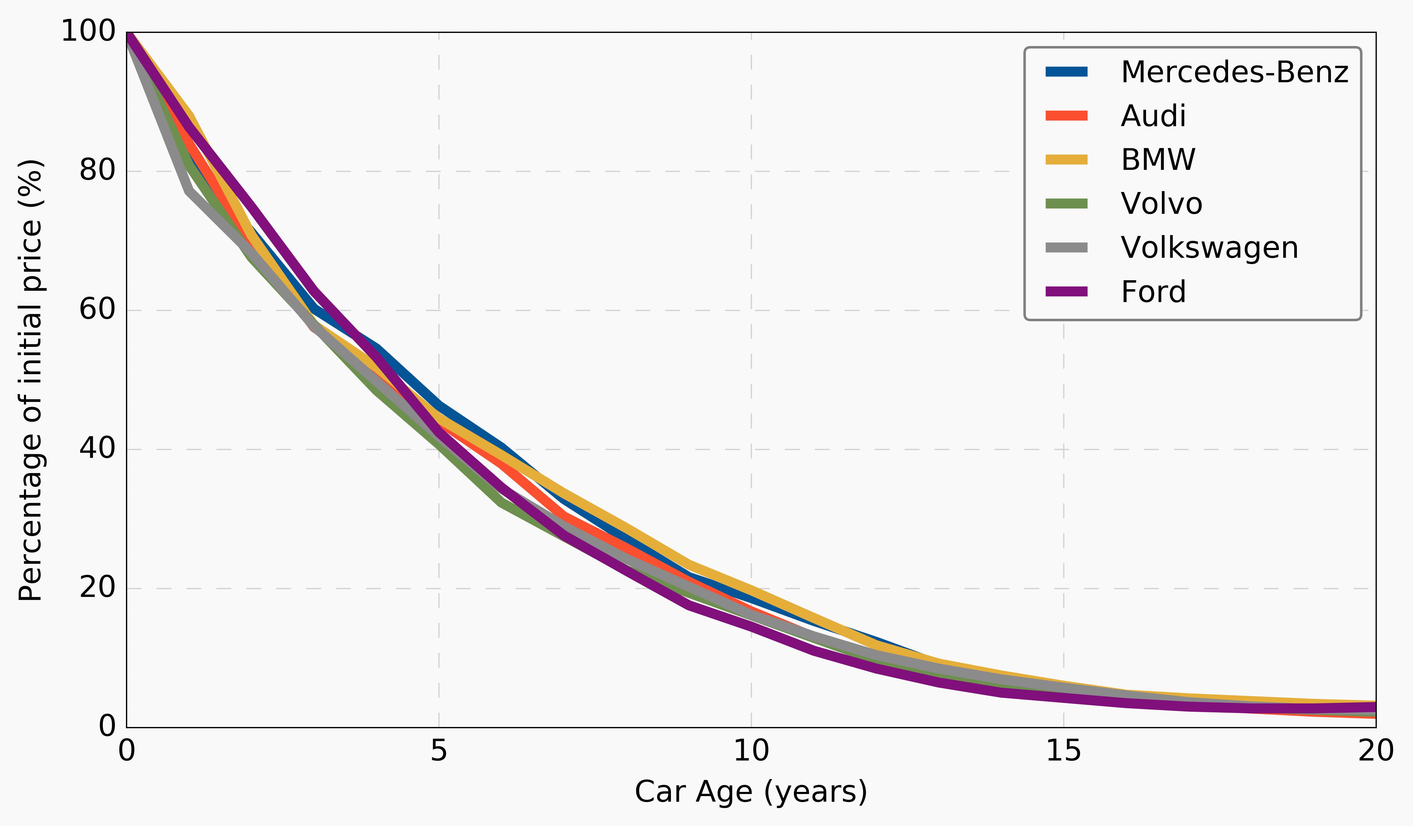 Car Price Age Depreciation