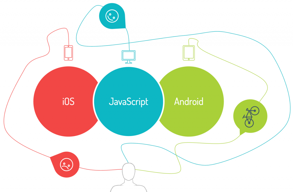 Web and mobile software development kits (SDKs)