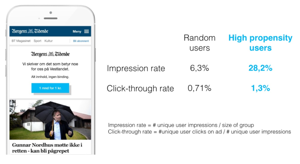 Targeting advertisement on BT based on propensity scores gives higher impression and click-through rates