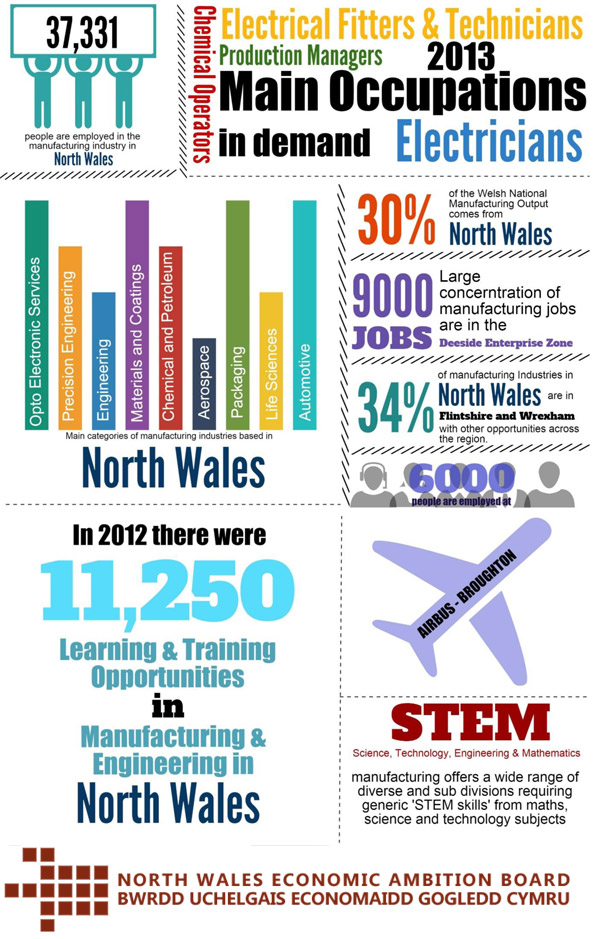 advanced materials  u0026 manufacturing   careers wales