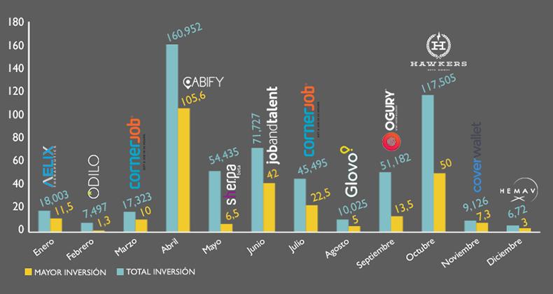 2016-cierra-568-millones-euros-invertidos-startups-espanolas