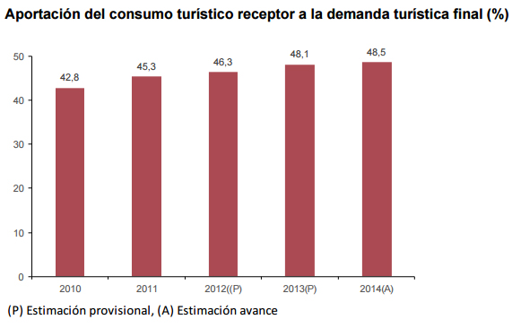 consumo-turistico-grafico