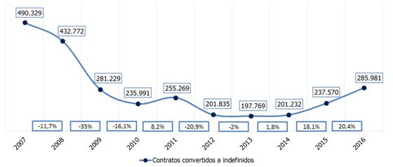 contratos-convertidos-indefinidos