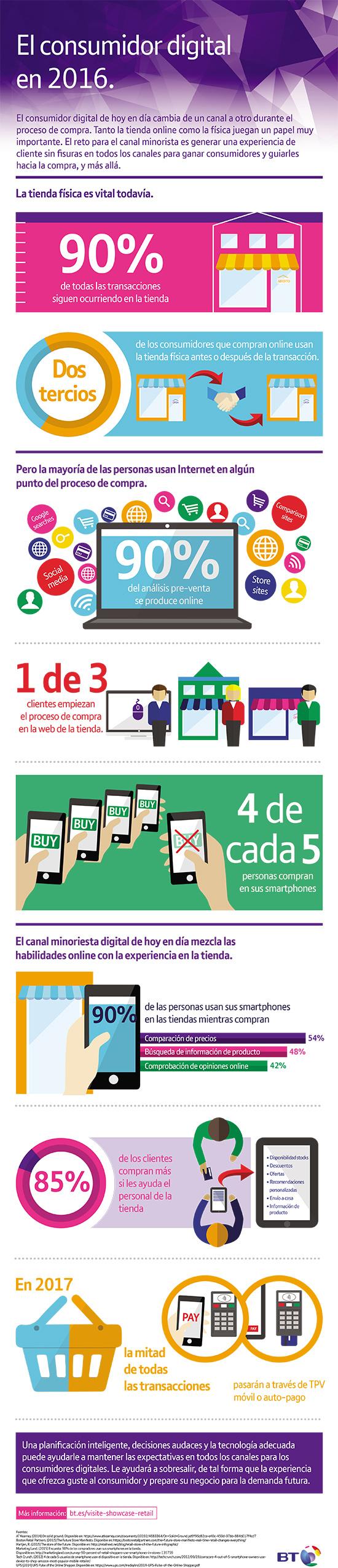 infografia-consumidor-digital-en-2016