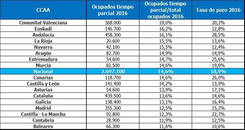 ocupados-tiempo-parcial-espana-aumentan