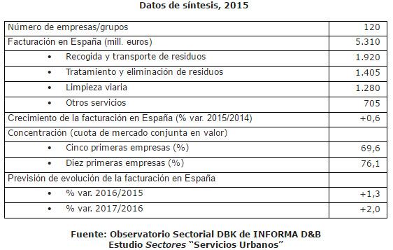 servicios-urbanos-datos-grafico