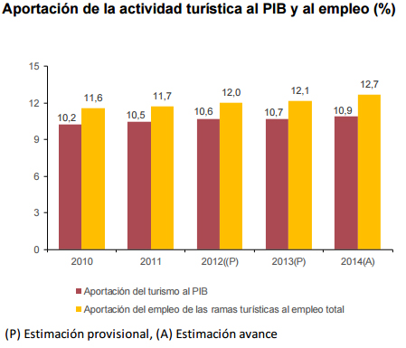 turismo-empleo-cifras
