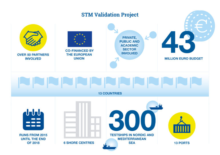 STM validation project in numbers