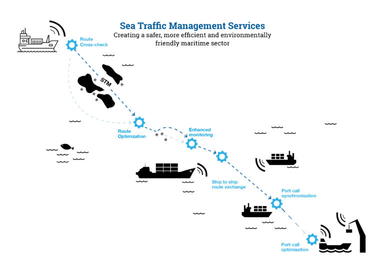 Sea Traffic Management services