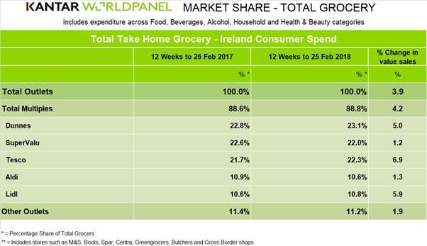kantar worldpanel irish supermarket sales