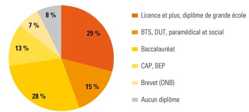 Diplomes des sortants enc 2014 15 482024