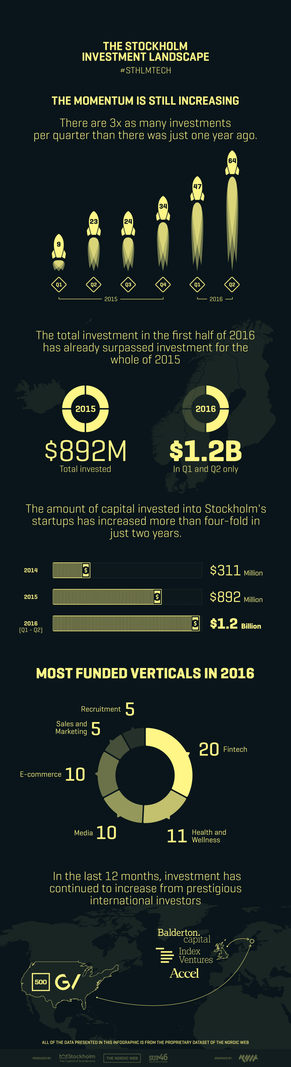infographics-sthlm-investment-landscape2016