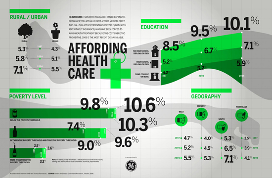 Affording Healthcare by Camille Kubie