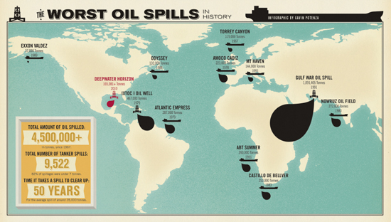 The Worst Oil Spills in History by Gavin Potenza