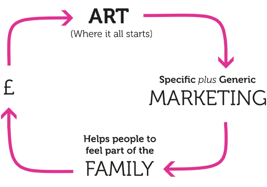 Art > Marketing > Family > Funds cycle