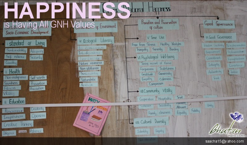 Happiness is Having All GNH Values