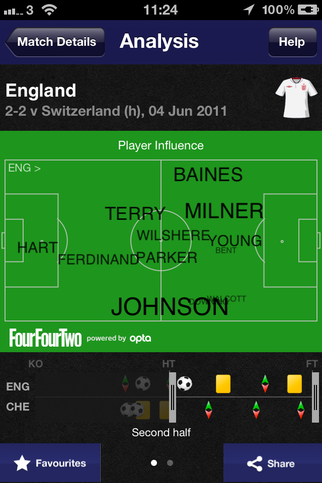 England Player Influence