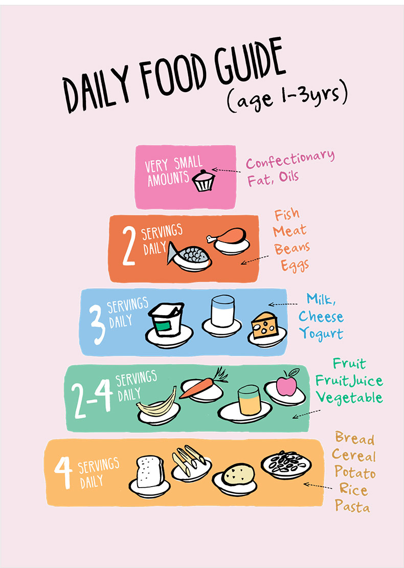 Daily Diet Plan Requirements For Food Groups