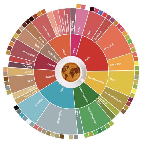Roasted Bean Box