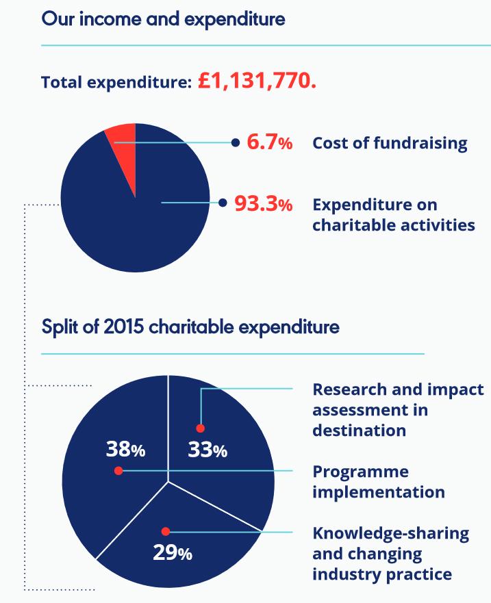 2015-expenditure