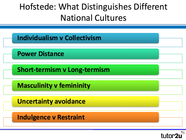an analysis of hofstedes cultural dimensions Hofstede's five dimensions is the most well-known cultural model it aims to rank each national culture along 5 dimensions, thus providing a concrete way to compare two or more cultures power distance: the extent to which people accept the uneven distribution of power.