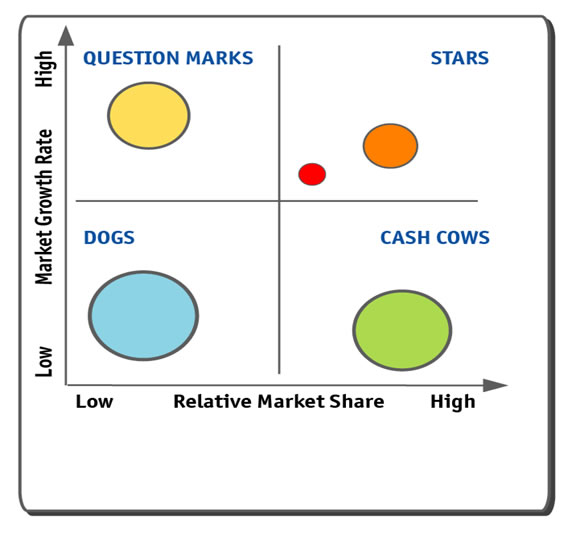 the boston matrix The boston matrix is used by businesses to identify the products portfolio in a market, with four different categories to identify what four parts of the market the product could be.