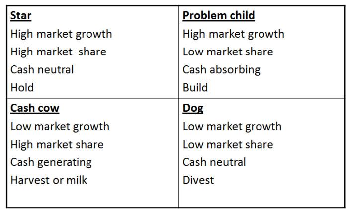 Small Farm Ideas Nz Cash Cow Business Studies