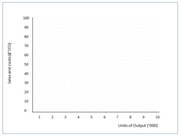Calculating Breakeven Output Chart Method Tutor2u Business