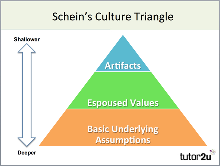 describe toyota s culture from the perspective of espoused values and enacted values Artifacts, norms and assumptions  they represent the physical signs of an organization's dominant culture,  along with the espoused and enacted values helped .