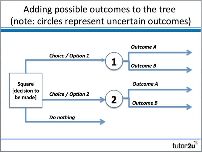 decision trees tutor2u business
