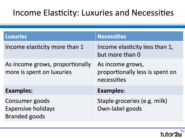 income elasticity of demand 2 essay