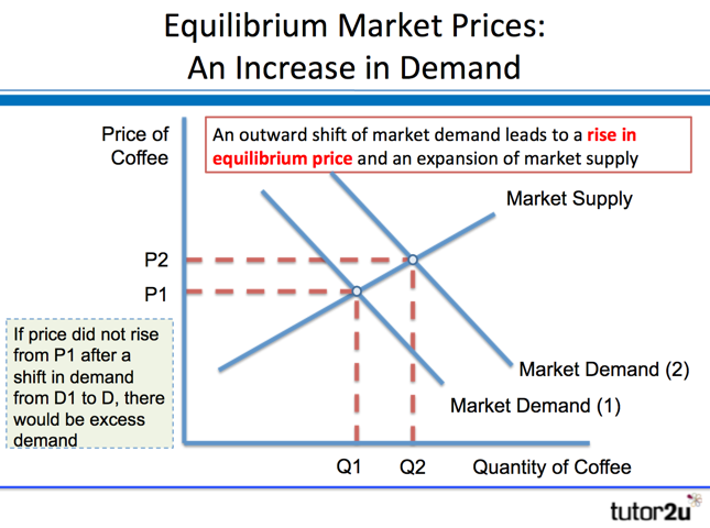 supply and demand example of In microeconomics, supply and demand is an economic model of price determination in a  that the demand curve is generally downward-sloping, and there may exist rare examples of goods that have upward-sloping demand curves.