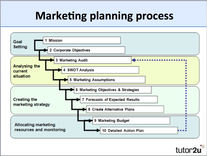 6 steps of a marketing plan Steps in strategy formulation process strategy formulation refers to the process of choosing the most appropriate course of action for the realization of organizational goals and objectives and thereby achieving the organizational vision.