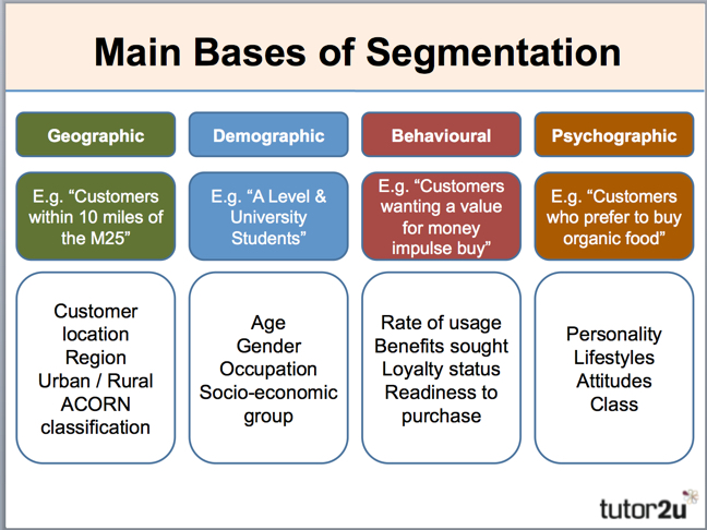 marketing segmentation and strategy on the example of a personal jetpack product The market segmentation concept is crucial to market assessment and market  strategy divide the market into workable market segments -- age, income,  product type,  for example, when a local computer store business defines its   retain more women in banking, and his succession planning strategy.