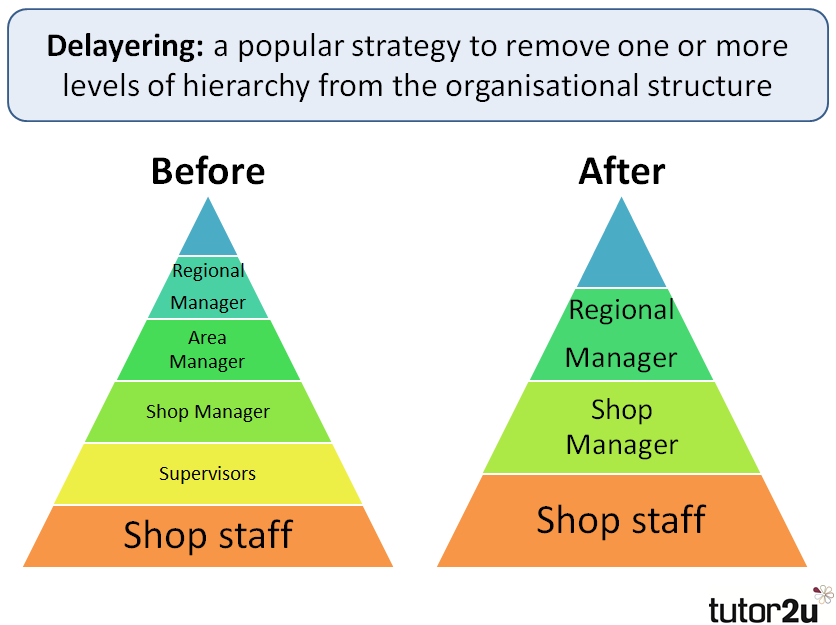 tesco hierarchical structure Wiona analiza metodami jakościowymi case study benettona i tesco  se who  are managed, and firms where the hierarchical structure is flatter and people are .