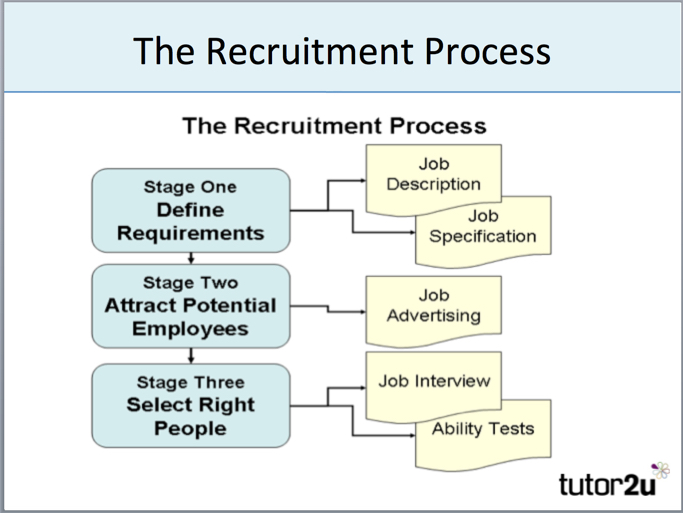 the study of human resource recruiting Google's human resource management  google's hrm: recruitment, selection, retention  or mirrored without written permission from panmore institute and its.