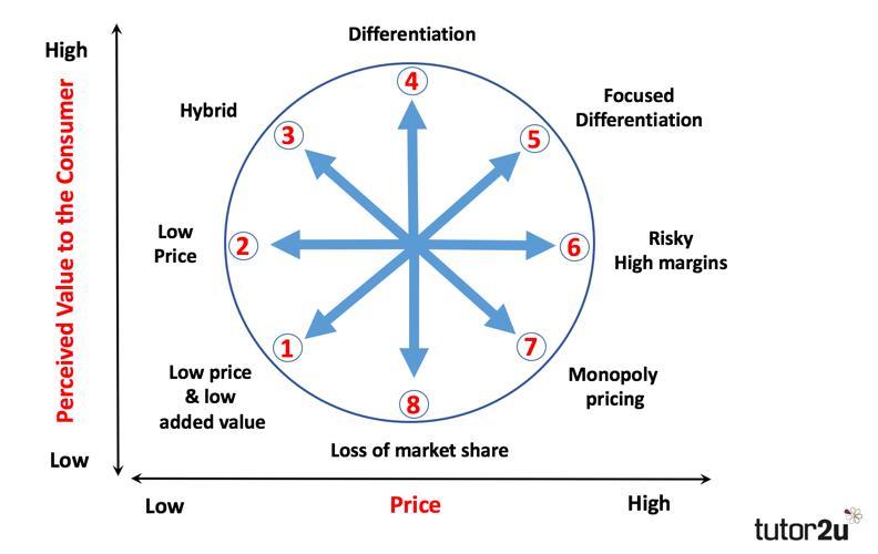 Strategic Positioning Bowman S Strategy Clock Tutor2u