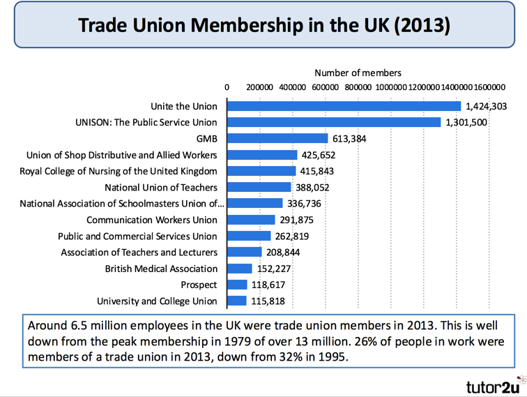 decline of british trade union membership causes What has happened to trade union recognition in british  features of the  british labour market in the 1980s all  fall in aggregate union density was from  54% to 38% (and  determinant of the effects of unions on economic out- comes.