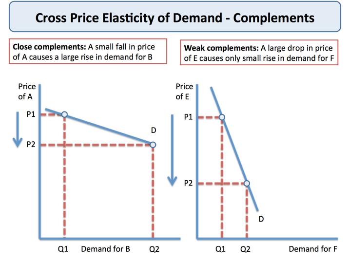 essay on price elasticity of demand