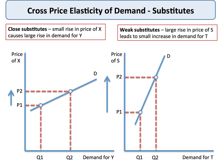 economics supply and demand and cross In economics, the cross elasticity of demand or cross-price elasticity of demand measures the responsiveness of the quantity demanded for a good to a change in the price of another good, ceteris paribus.