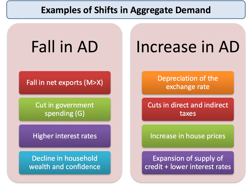 ECO 372 Aggregate Supply and Demand Model